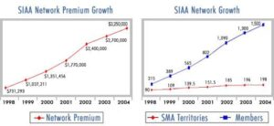 519_SIAA_Performance_growthcharts